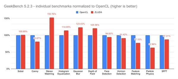 Intel核显能开启NVIDIA CUDA加速了!跑分高了52%